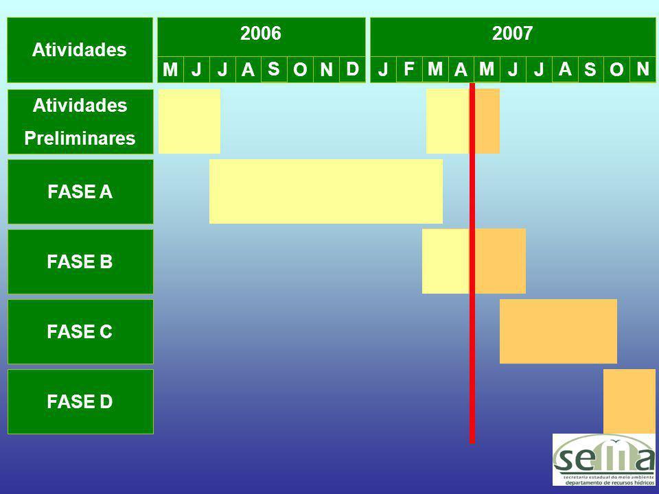 Atividades 2006. 2007. M. J. J. A. S. O. N. D. J. F. M. A. M. J. J. A. S. O. N.