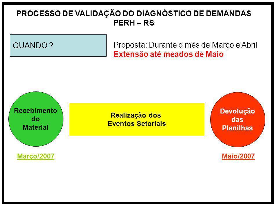 PROCESSO DE VALIDAÇÃO DO DIAGNÓSTICO DE DEMANDAS