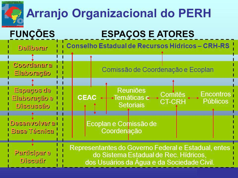 Arranjo Organizacional do PERH