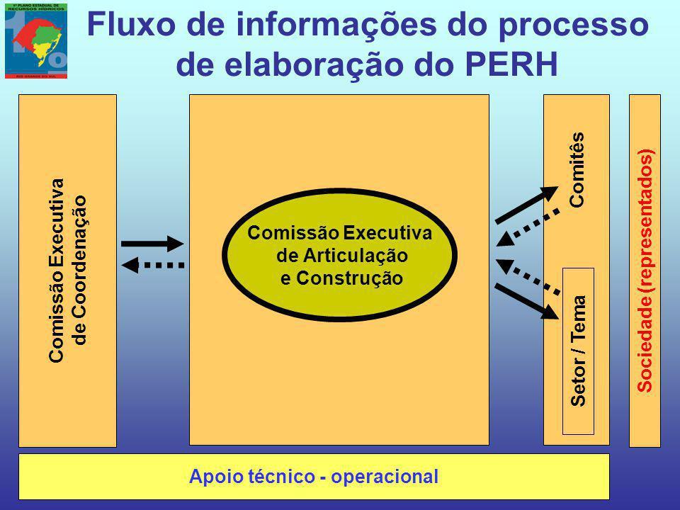 Fluxo de informações do processo de elaboração do PERH