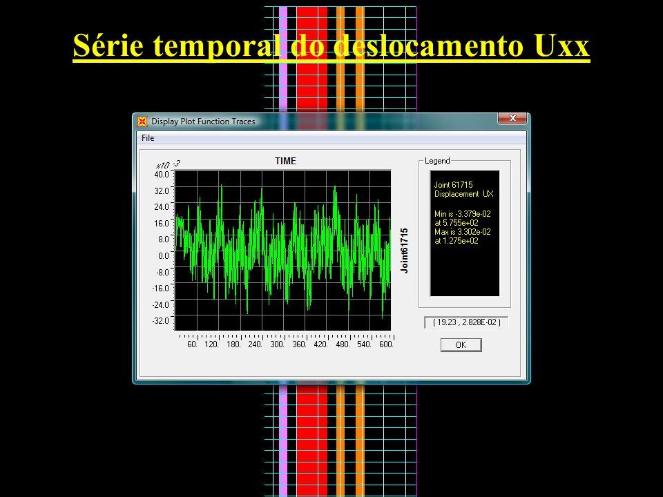 Série temporal do deslocamento Uxx