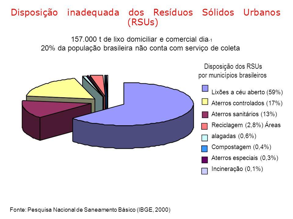 Disposição inadequada dos Resíduos Sólidos Urbanos (RSUs)