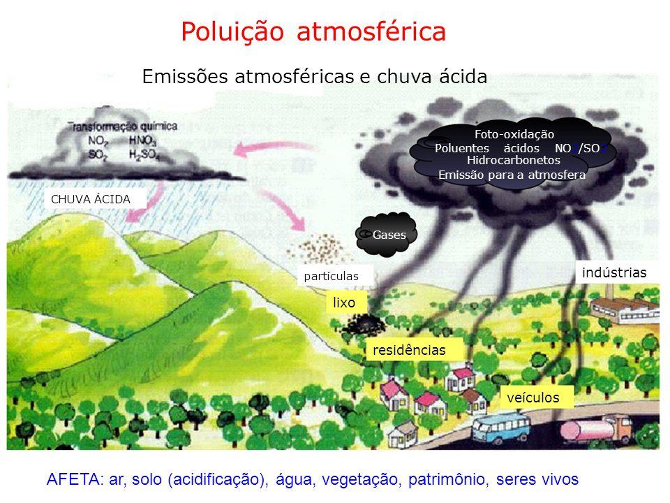 Poluição atmosférica Emissões atmosféricas e chuva ácida