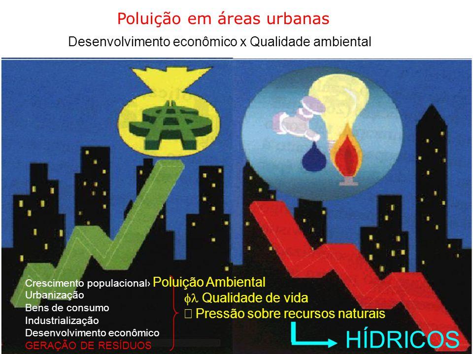 HÍDRICOS Poluição em áreas urbanas