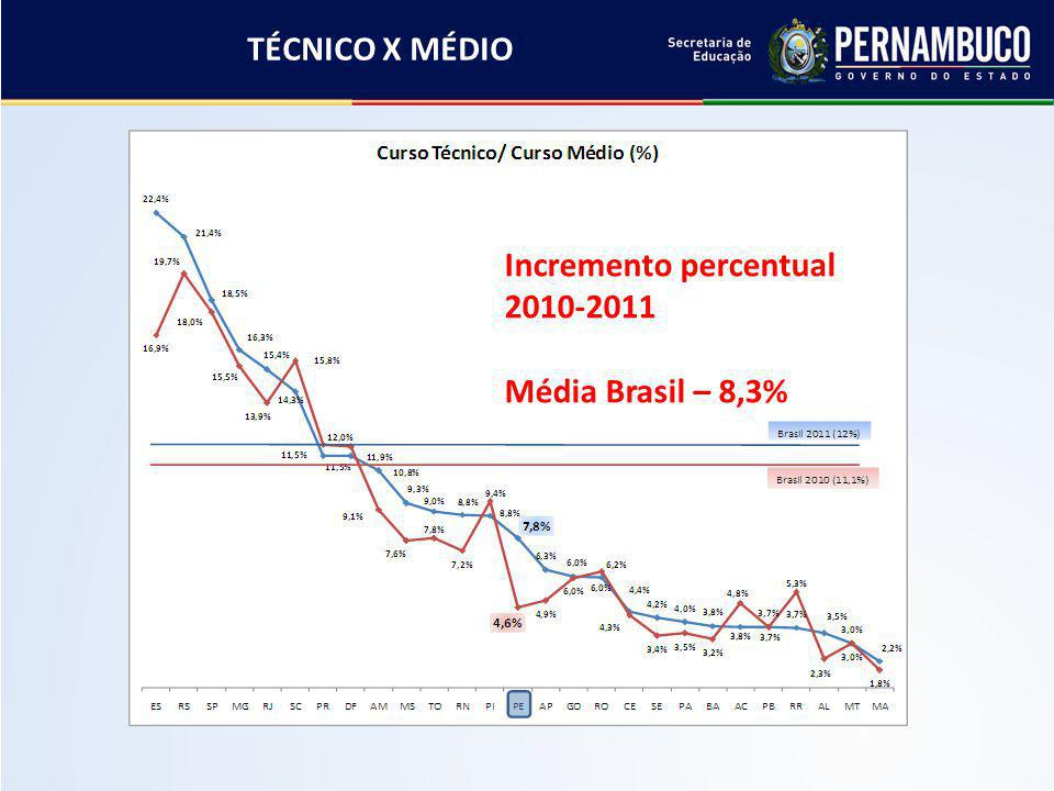 Incremento percentual 2010-2011