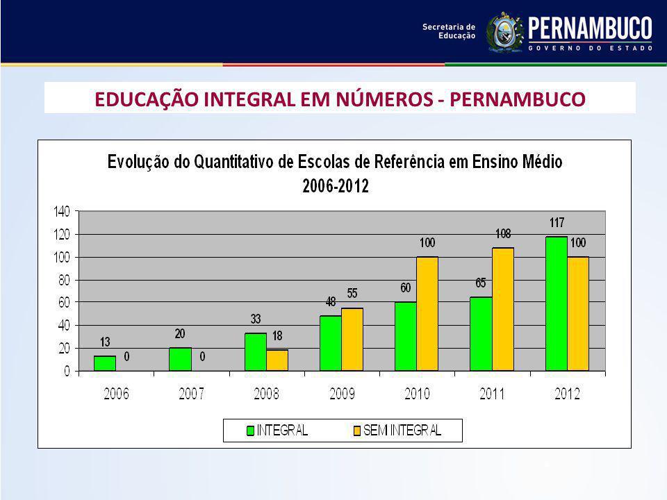 EDUCAÇÃO INTEGRAL EM NÚMEROS - PERNAMBUCO