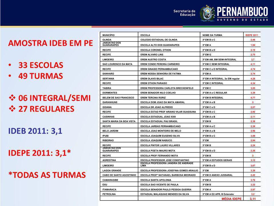 AMOSTRA IDEB EM PE 33 ESCOLAS. 49 TURMAS. 06 INTEGRAL/SEMI. 27 REGULARES. IDEB 2011: 3,1. IDEPE 2011: 3,1*