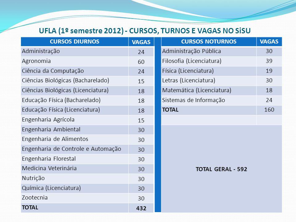 UFLA (1º semestre 2012) - CURSOS, TURNOS E VAGAS NO SiSU