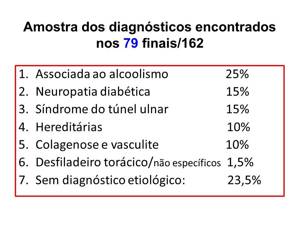 Amostra dos diagnósticos encontrados nos 79 finais/162