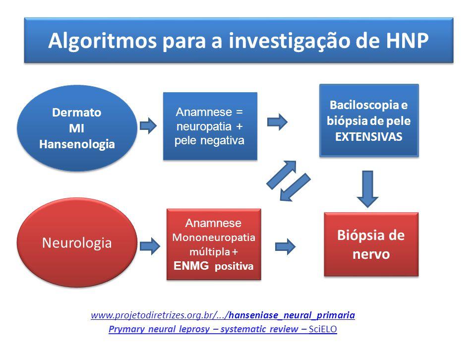 Algoritmos para a investigação de HNP