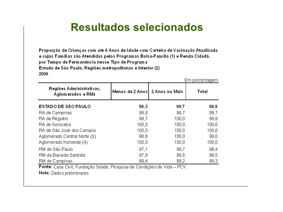 Resultados selecionados