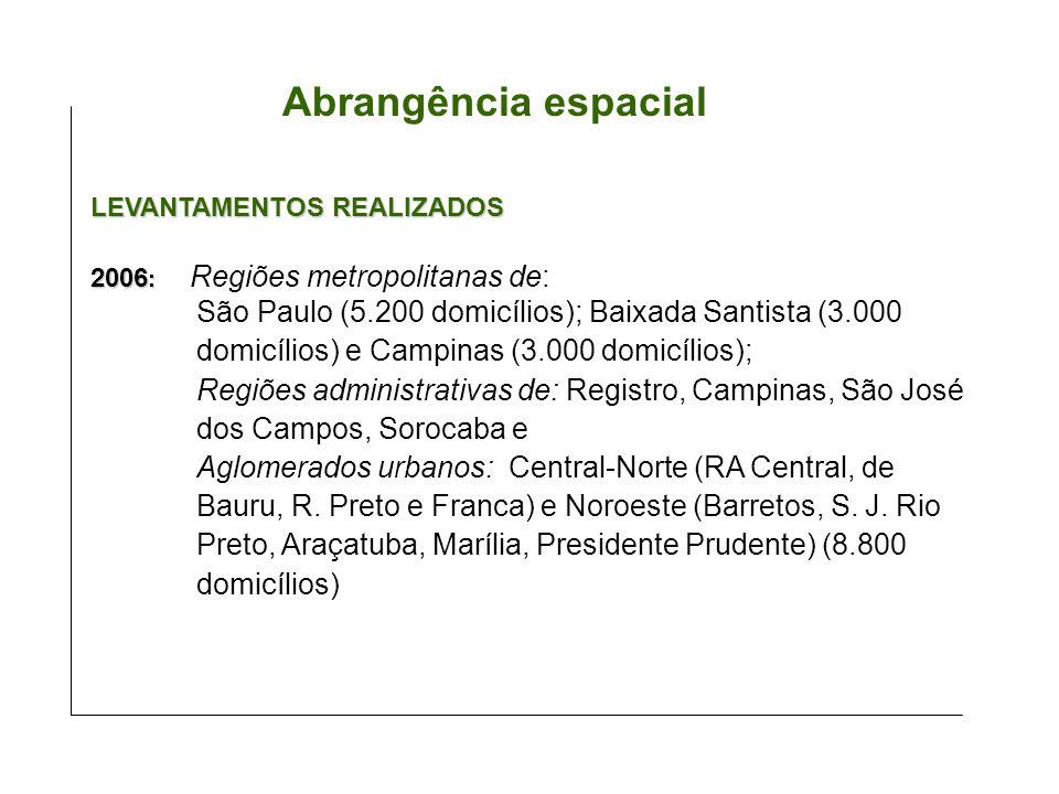 Abrangência espacial LEVANTAMENTOS REALIZADOS. 2006: Regiões metropolitanas de: