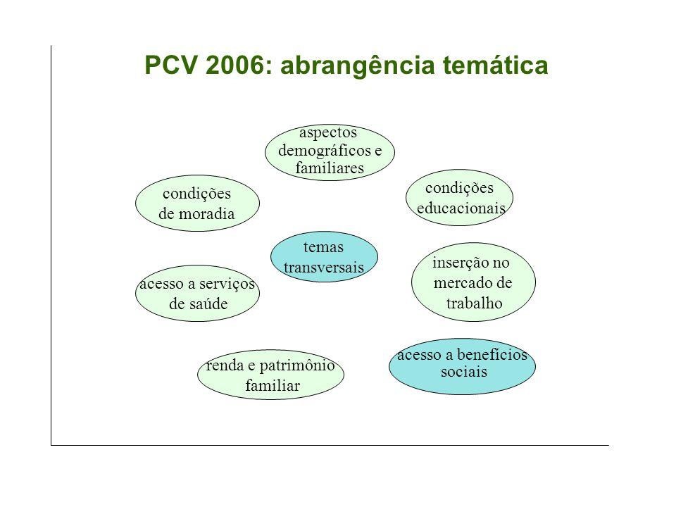 PCV 2006: abrangência temática