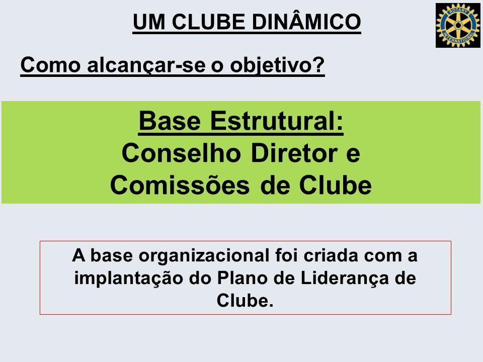 Base Estrutural: Conselho Diretor e Comissões de Clube