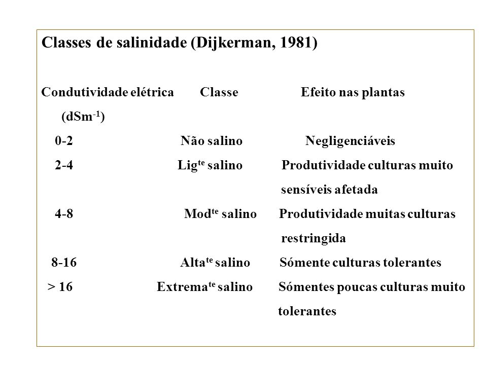 Classes de salinidade (Dijkerman, 1981)