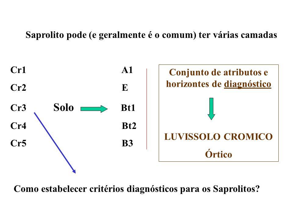 Saprolito pode (e geralmente é o comum) ter várias camadas