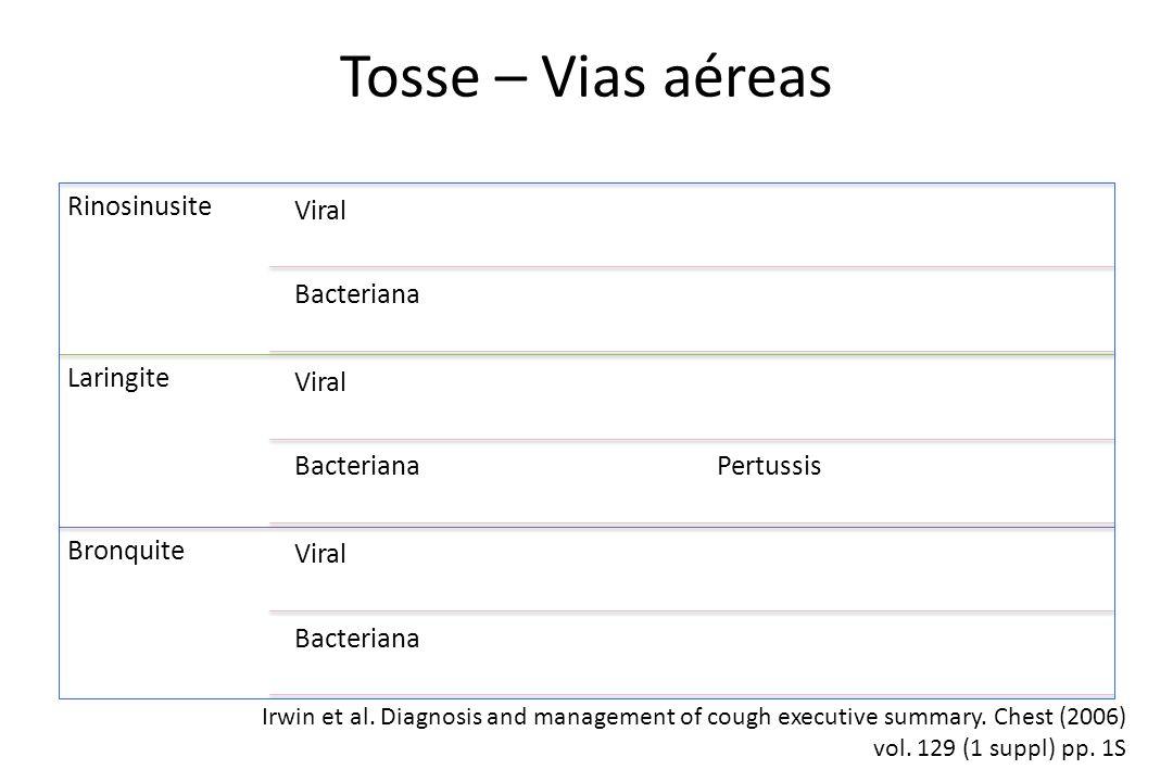 Tosse – Vias aéreas Rinosinusite Viral Bacteriana Laringite Pertussis