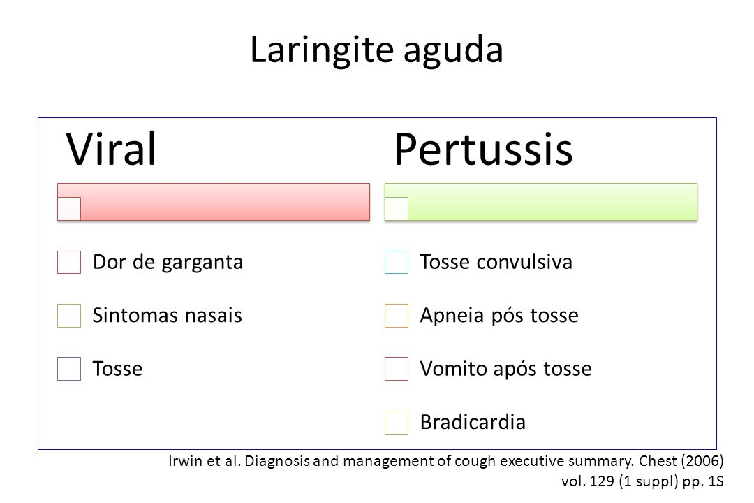 Viral Pertussis Laringite aguda Dor de garganta Sintomas nasais Tosse