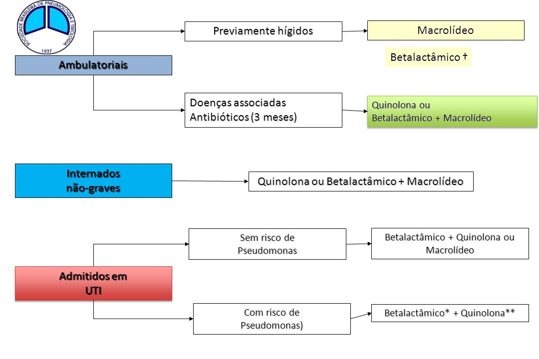 Quinolona ou Betalactâmico + Macrolídeo