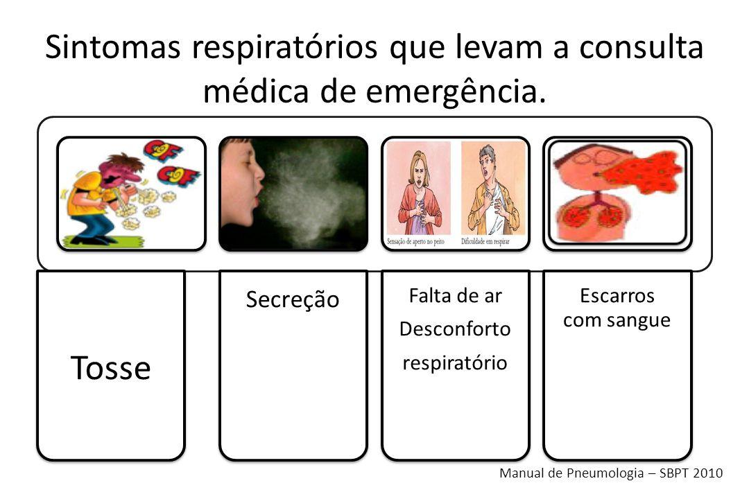 Sintomas respiratórios que levam a consulta médica de emergência.