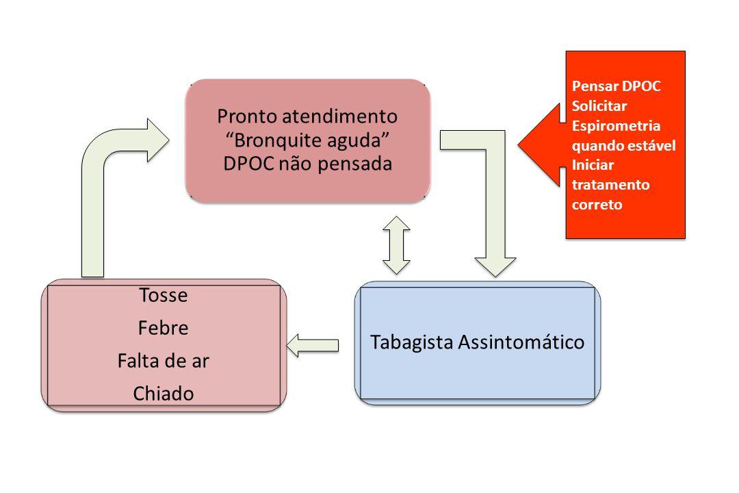 Pronto atendimento Bronquite aguda DPOC não pensada
