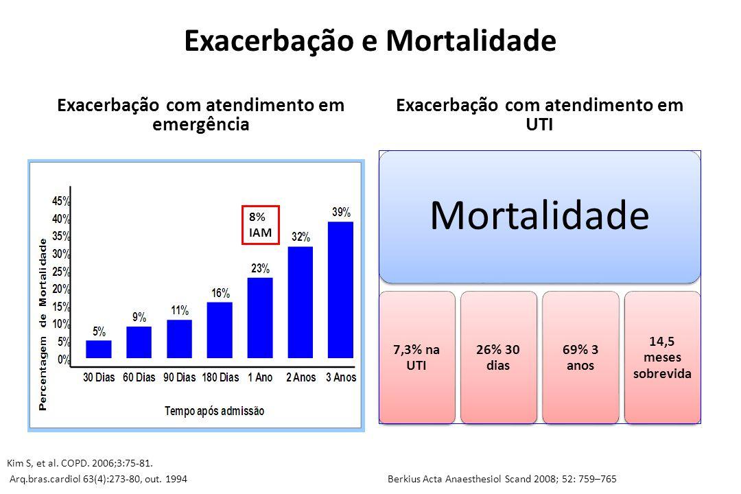 Exacerbação e Mortalidade