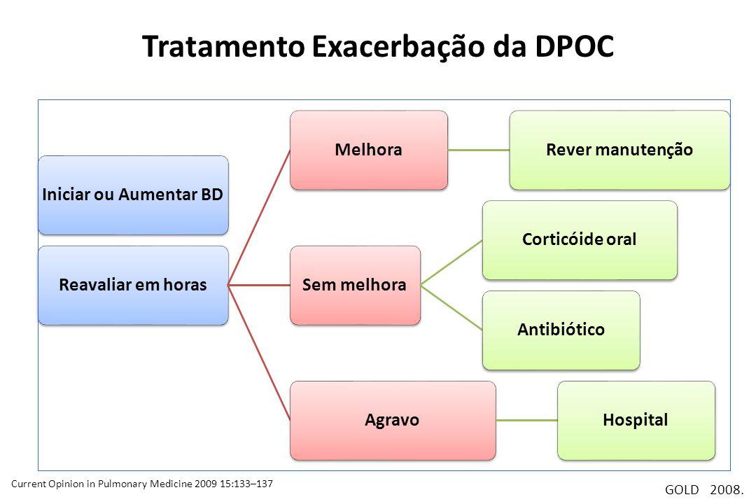 Tratamento Exacerbação da DPOC