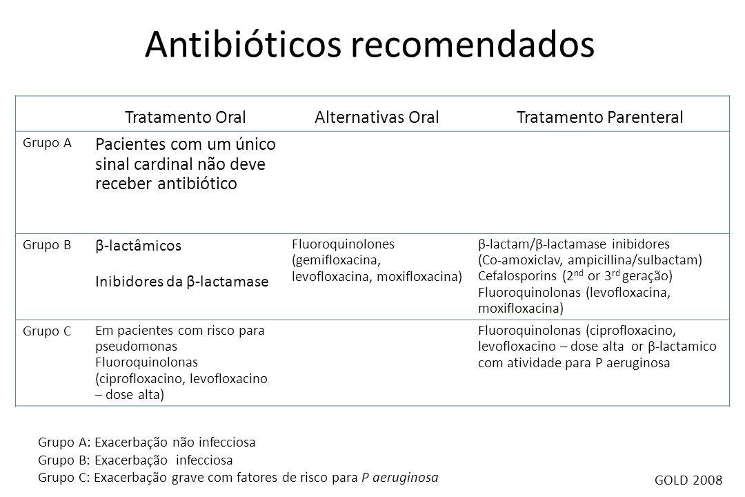 Antibióticos recomendados
