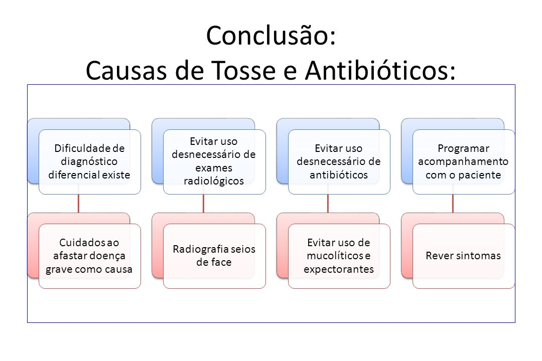 Conclusão: Causas de Tosse e Antibióticos: