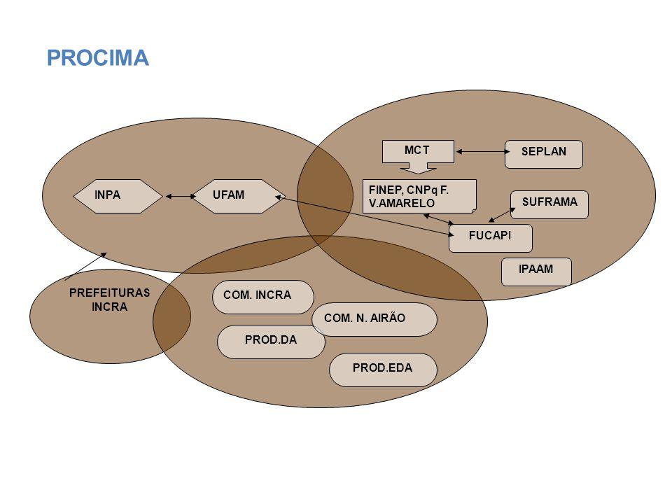 PROCIMA MCT SEPLAN INPA UFAM FINEP, CNPq F. V.AMARELO SUFRAMA FUCAPI