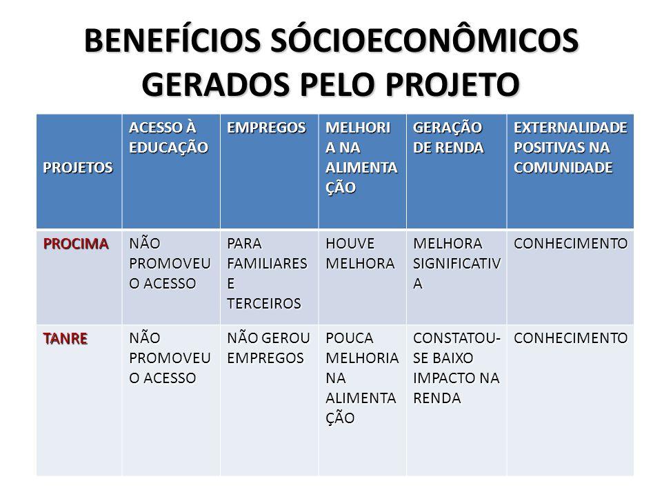 BENEFÍCIOS SÓCIOECONÔMICOS GERADOS PELO PROJETO