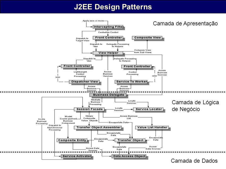 J2EE Design Patterns Camada de Apresentação