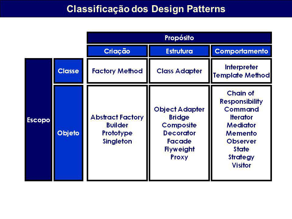 Classificação dos Design Patterns