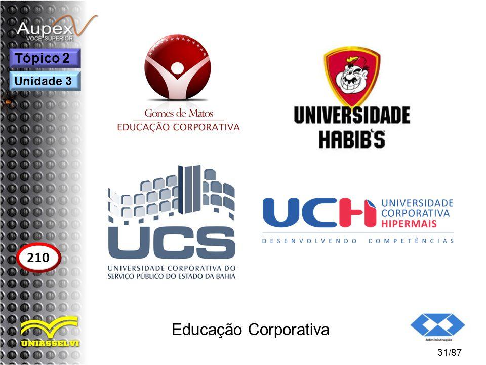 Tópico 2 Unidade 3 210 Educação Corporativa 31/87