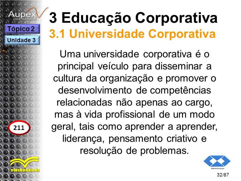3 Educação Corporativa 3.1 Universidade Corporativa