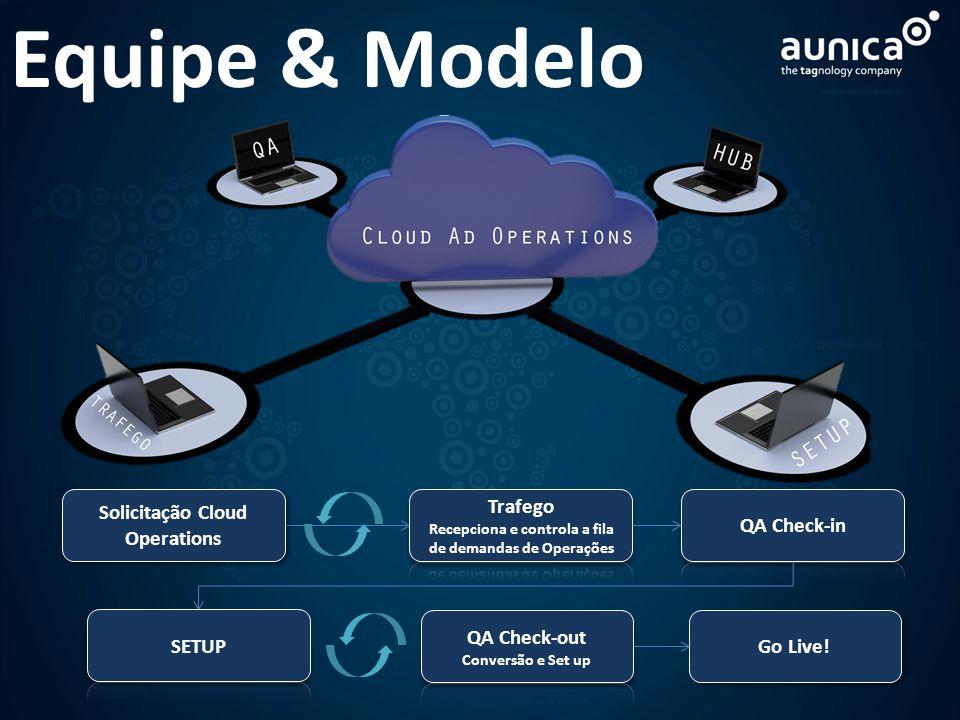 Equipe & Modelo Solicitação Cloud Operations Trafego Set up