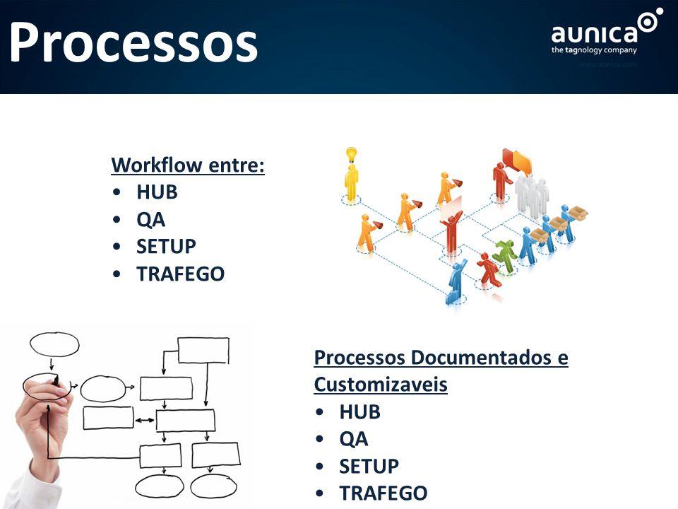 Processos Workflow entre: HUB QA SETUP TRAFEGO