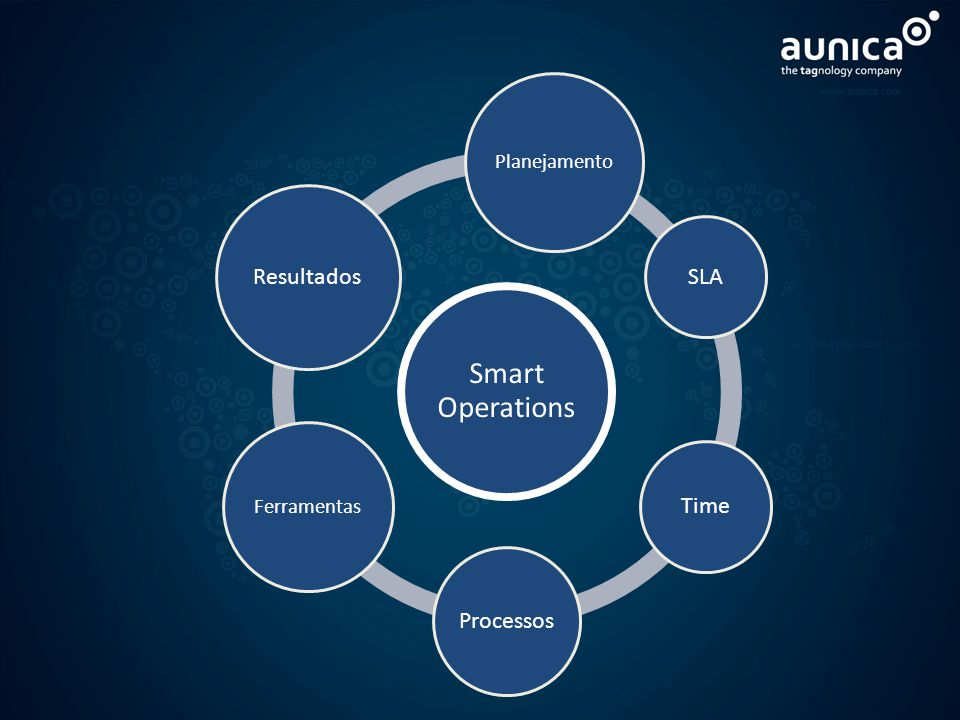 Smart Operations Resultados SLA Time Processos Planejamento