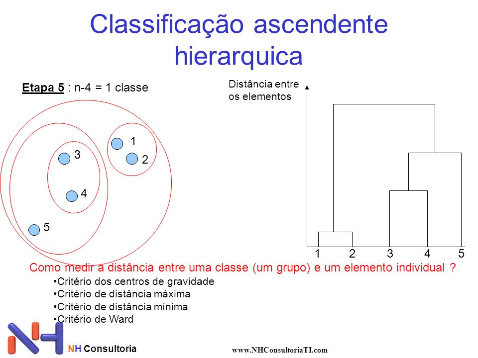 Classificação ascendente hierarquica
