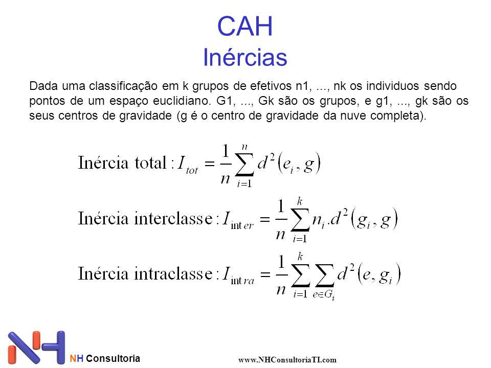 CAH Inércias Dada uma classificação em k grupos de efetivos n1, ..., nk os individuos sendo.