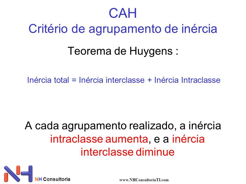 CAH Critério de agrupamento de inércia