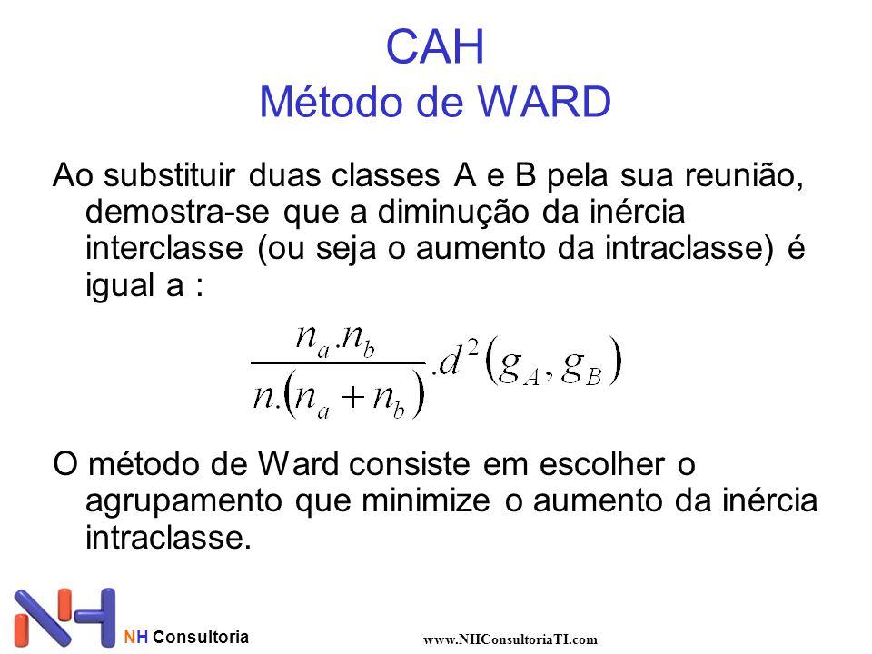 CAH Método de WARD
