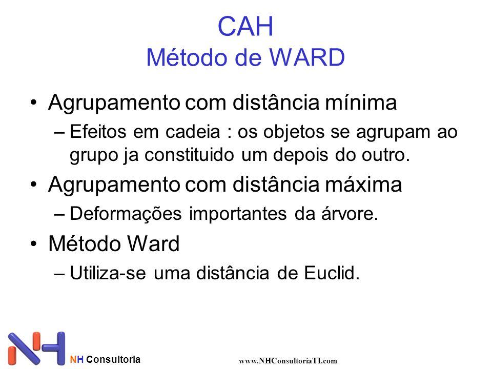 CAH Método de WARD Agrupamento com distância mínima