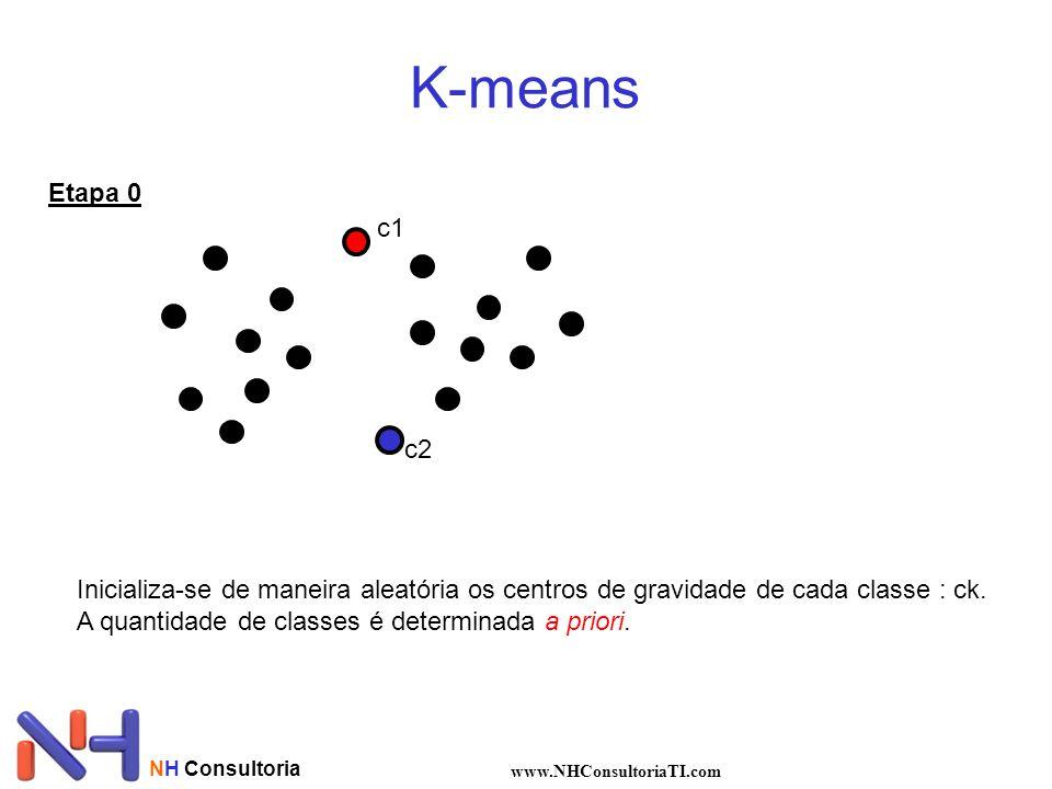 K-means Etapa 0. c1. c2. Inicializa-se de maneira aleatória os centros de gravidade de cada classe : ck.