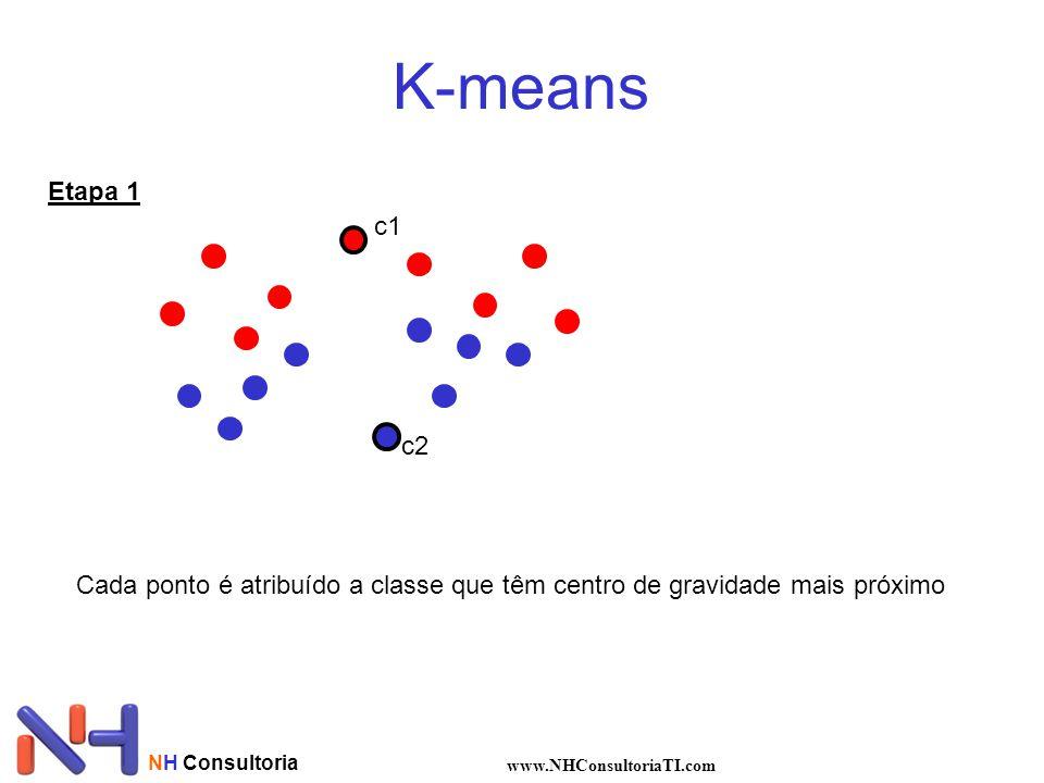 K-means Etapa 1. c1. c2. Cada ponto é atribuído a classe que têm centro de gravidade mais próximo.
