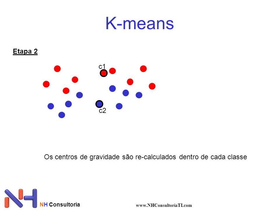 K-means Etapa 2. c1. c2. Os centros de gravidade são re-calculados dentro de cada classe. NH Consultoria.