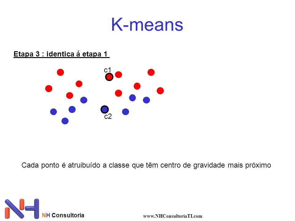 K-means Etapa 3 : identica á etapa 1 c1 c2