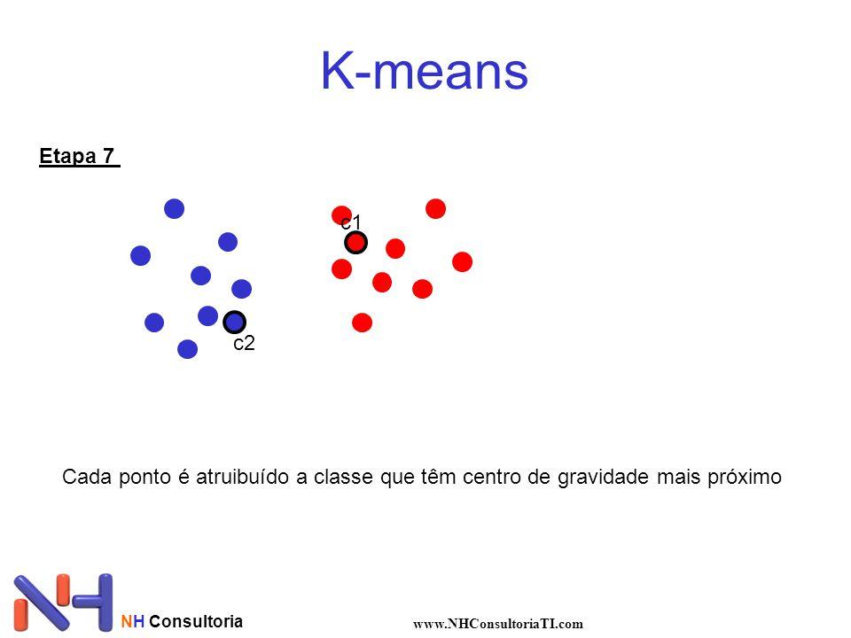 K-means Etapa 7. c1. c2. Cada ponto é atruibuído a classe que têm centro de gravidade mais próximo.