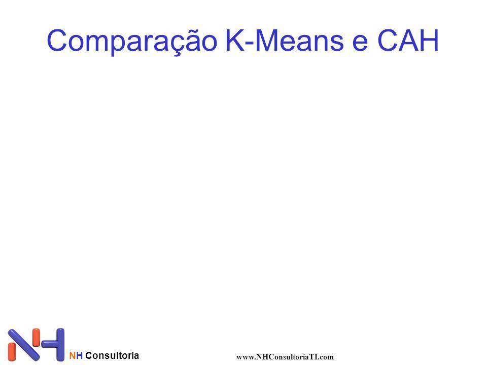 Comparação K-Means e CAH