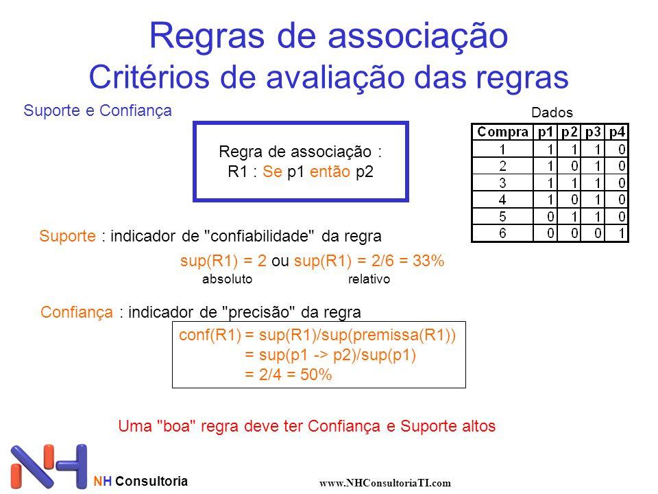Regras de associação Critérios de avaliação das regras